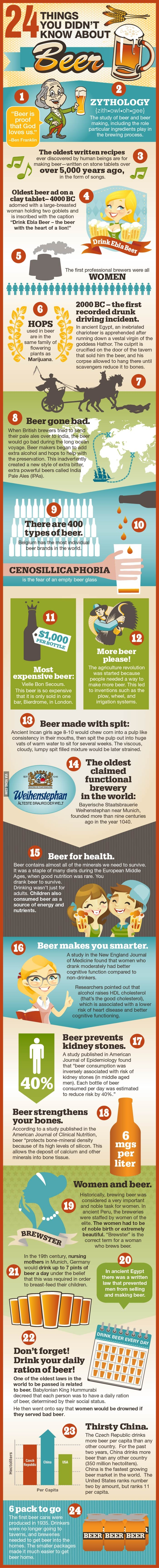 A few beer facts
